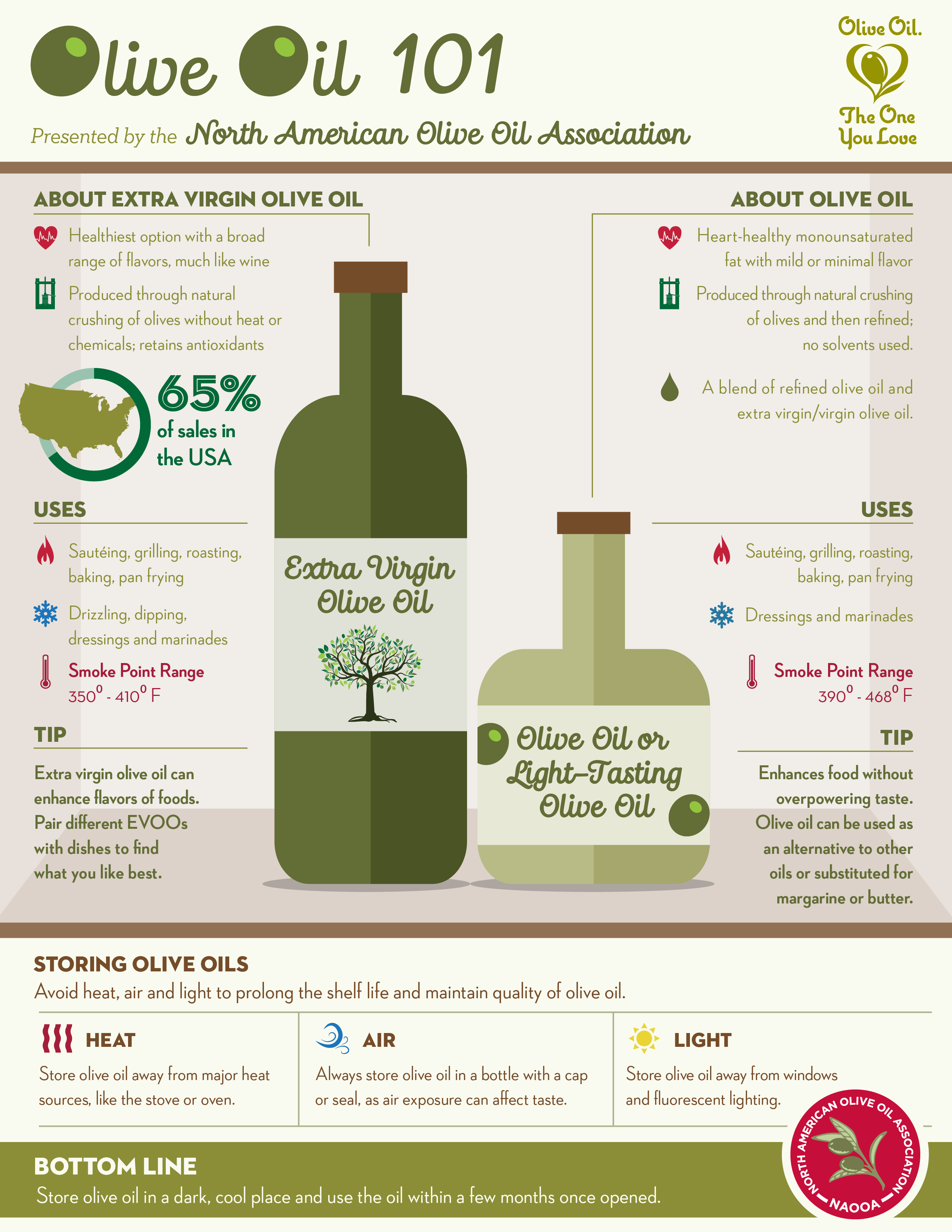 OliveOil101_Infographic_HighRes.png